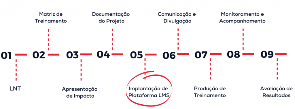 implatacao-de-elearning