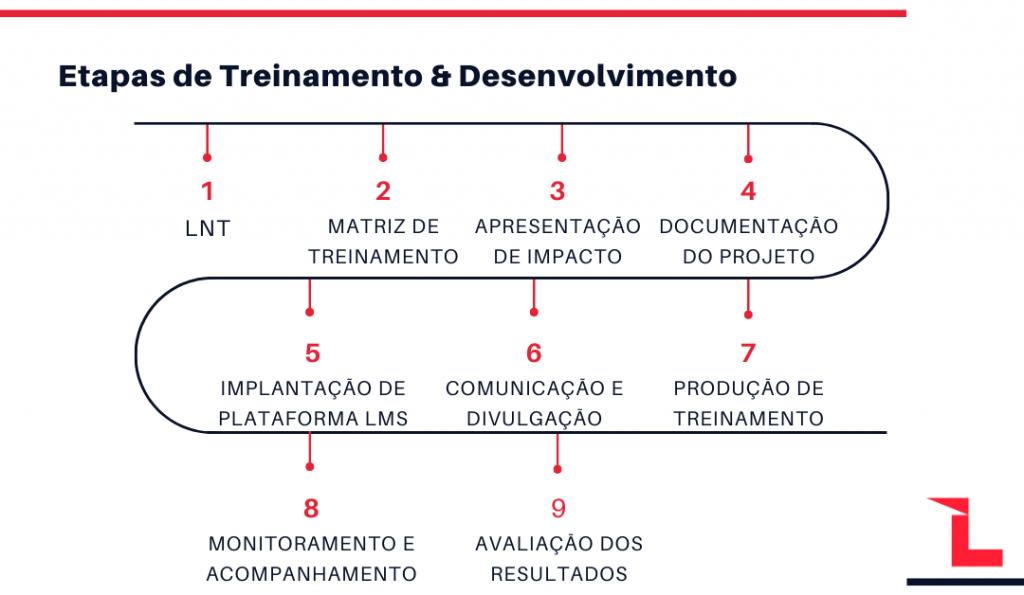 etapas-de-treinamento-e-desenvolvimento
