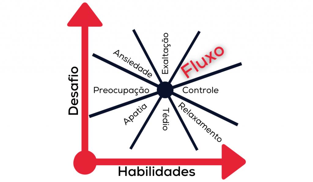 teoria-do-fluxo